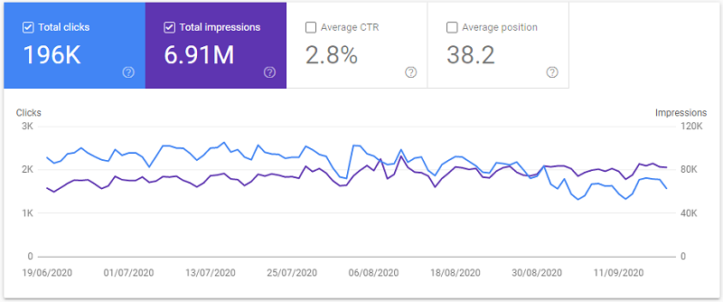 bloggers passion google search console data