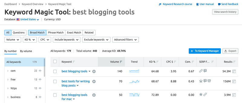 semrush keyword magic tool